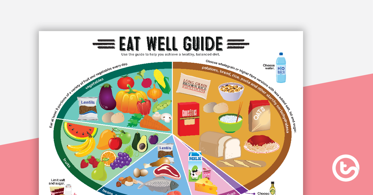 Healthy Eating Eat Well Guide Poster Teaching Resource Teach Starter
